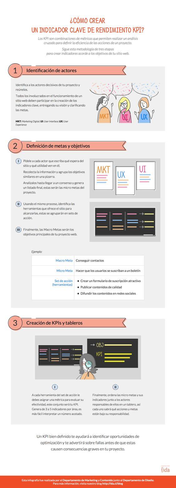KPI: cómo crear un indicador clave de rendimiento #