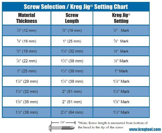 Kreg screw selection jig setting chart woodworking diagrams