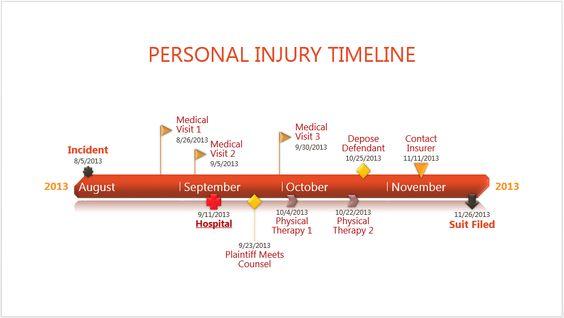 Legal Timeline Template For Litigation Made With Timeline Maker - Legal timeline template