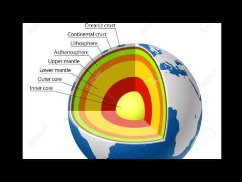 Earth S Layer Project Youtube Earth Layers Project Earth Layers Earth Projects