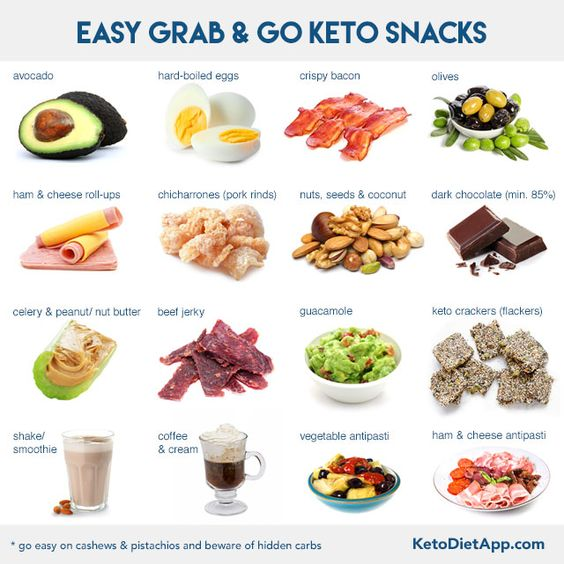 How to Stay Low-Carb and Keto When You Travel | KetoDiet Blog