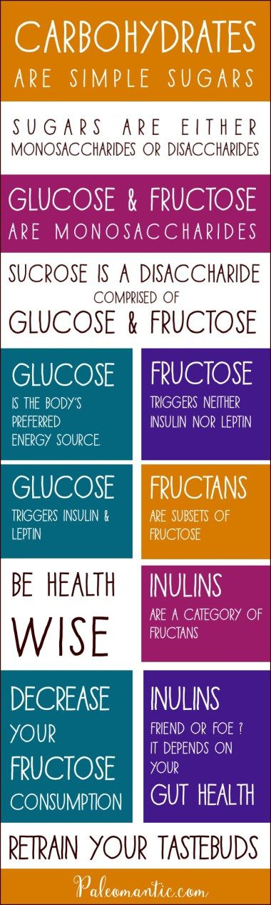 Glucose, Sucrose, Fructose, Fructans and Inulin. Reduce your Fructose consumption. Retrain your Tastebuds!