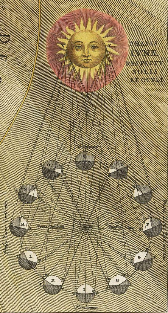 Alchemy:  Andreas Cellarius, Harmonia Macrocosmica, 1660.  An #Alchemy artwork.