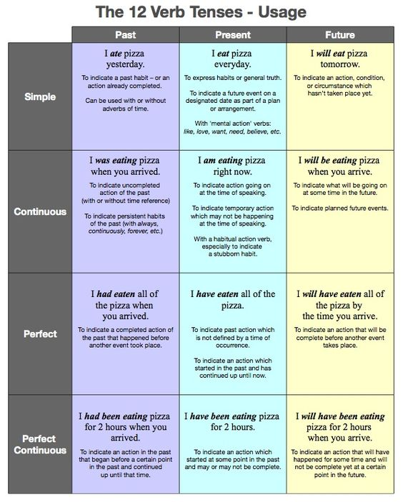 Verb tenses english grammar tenses grammar lessons and for 12 tenses table