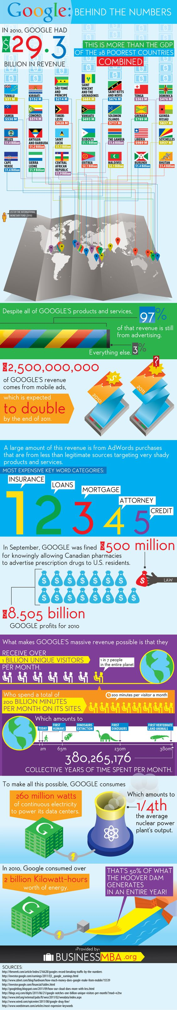 .@Google Behind the Numbers: Business Metrics - Infographic #google #data