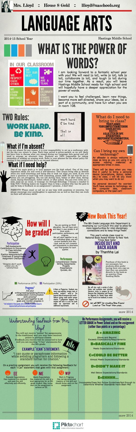 A 2014-15 Syllabus (created at piktochart.com). I'm totally modifying this for high school.