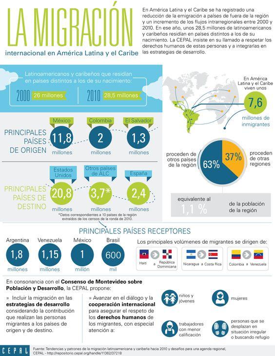 Infografía sobre migración internacional.