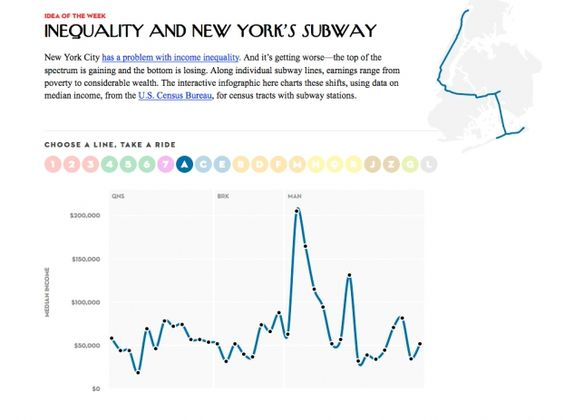 New Yorker Charts Income Inequality Alongside Nyc Subway Lines New York Subway Interactive Infographic Nyc Subway