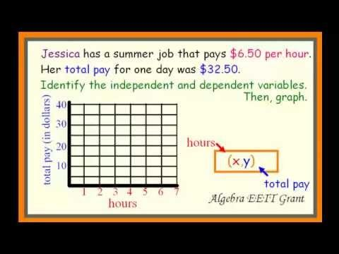 Identify Independent Variable and Dependent Variable on Various Represen...