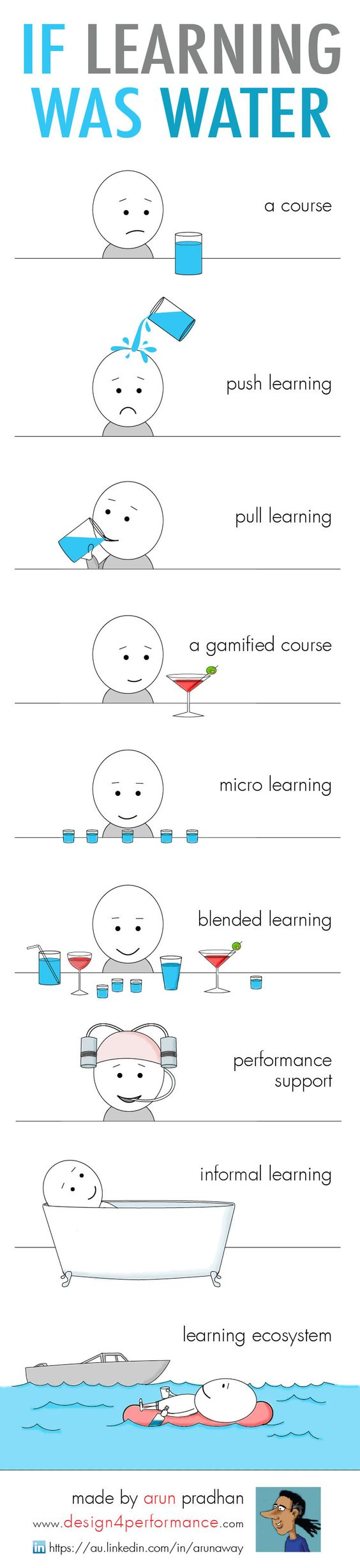 If Learning Was Water Infographic - http://elearninginfographics.com/learning-water-infographic/: