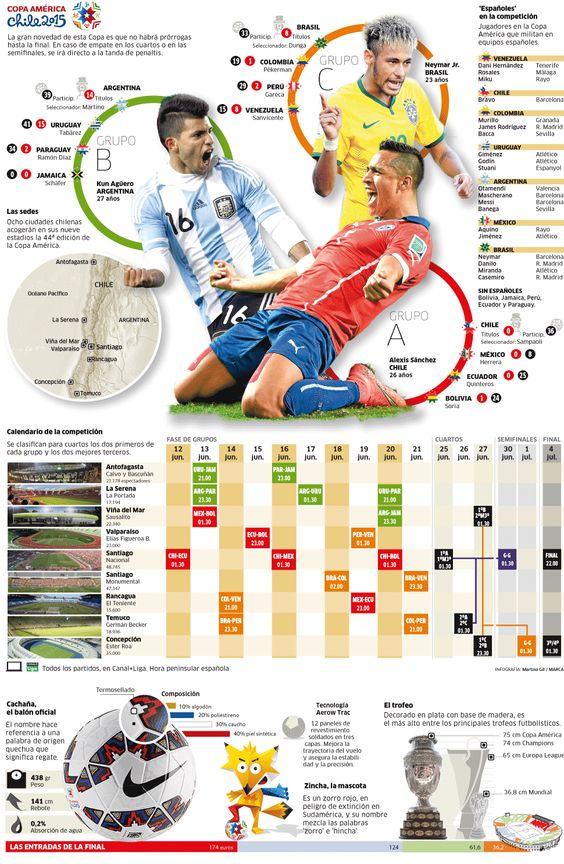 Los datos de la Copa América 2015