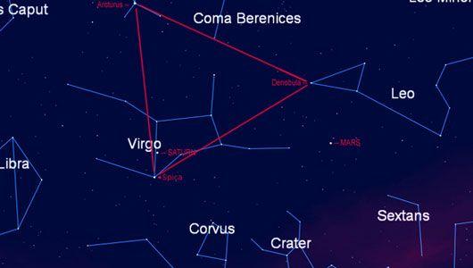 """How to see Mars and Saturn in the sky's Spring Triangle """"Das Frühlingsdreieck wird aus den sehr hellen Sternen Regulus (im Sternbild Löwe), Arktur (im Sternbild Bärenhüter) und Spika (Sternbild Jungfrau) gebildet."""" siehe: http://de.wikipedia.org/wiki/Fr%C3%BChlingsdreieck"""