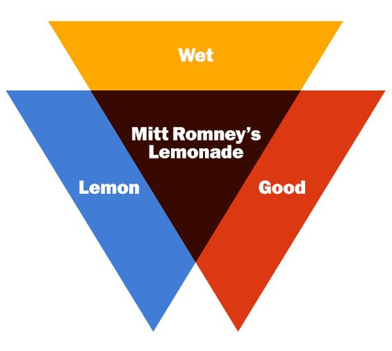 The Presidential Race in Graphs (and Charts and Diagrams), Part II—Daily Intel