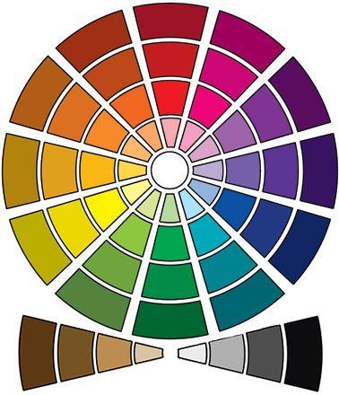 Roue chromatique nuancier couleur chaude et froide - Roue chromatique des couleurs ...