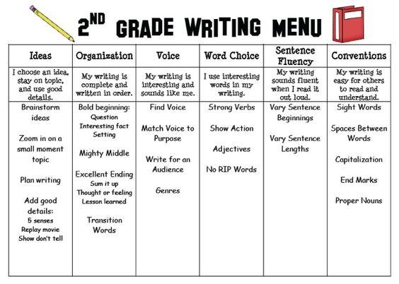 6 Traits Writing menu