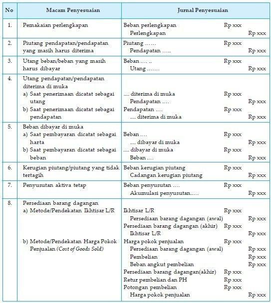Pengertian Jurnal Penyesuaian Contoh Soal Dan Jawaban Lengkap Jurnal Laporan Keuangan Surat
