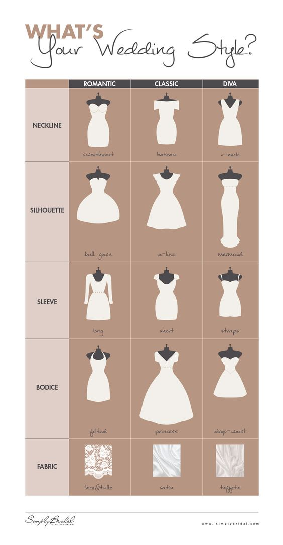 """What's Your Wedding Style?  Sure, you've watched every episode of """"Say Yes To The Dress,"""" but how much do you really know about wedding gown style? The folks at Simply Bridal put together this helpful infographic to help you decide exactly what your wedding style is -- and what your dress says about you."""