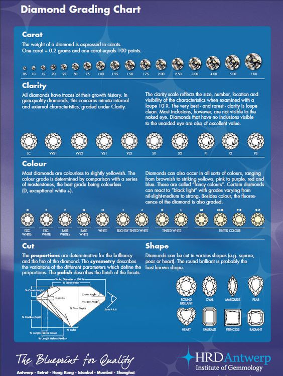 Diamond Grading Chart: Looking into buying a diamond but don't ...