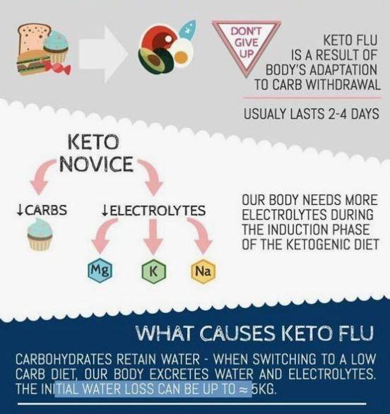 keto diet retaining water