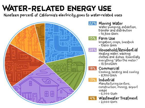 19 of Californiau0027s electricity goes to water-related uses - electrical pie chart