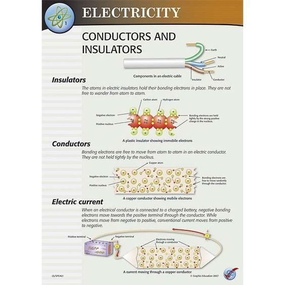 Conductors Of Electricity List : List some electrical conductors and insulators images
