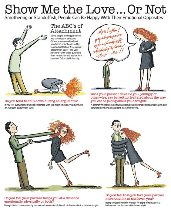ABCS of Attachment Styles - Does your partner act out when things go wrong in the relationship, or even threaten to leave? A partner may engage in protest behavior to get the other to pay attention and later regret things they said or did. This behavior may be typical of an Anxious attachment style.:
