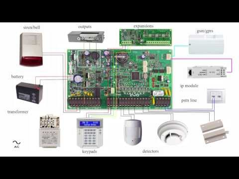 Alarm System Panel Basic Wiring Diagram Paradox Evo Youtube Home Security Systems Alarm Systems For Home Wireless Home Security Systems