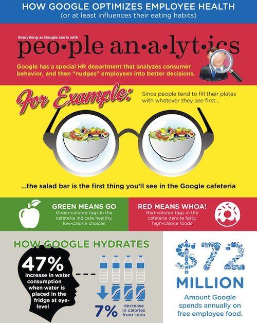 Google diet tricks