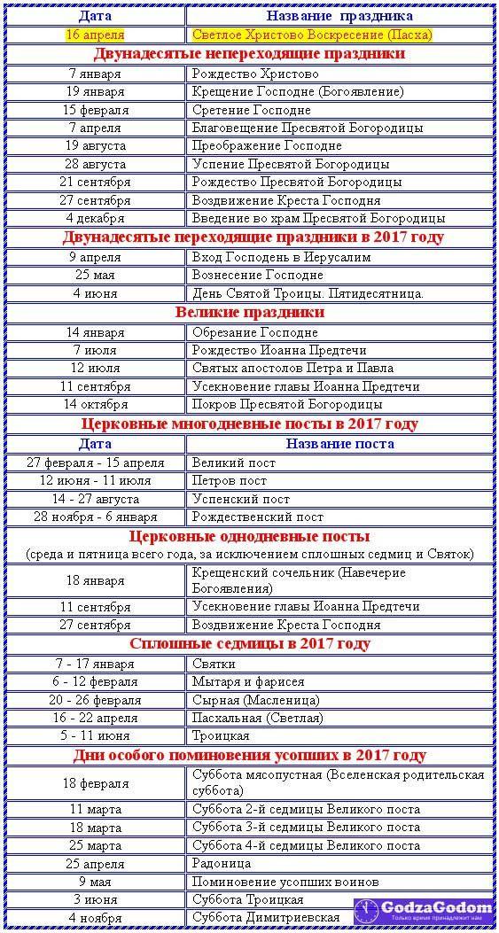 Церковные календари на 2018 год с датами святых праздников