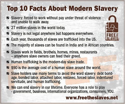 Top Countries for Modern-Day Slavery
