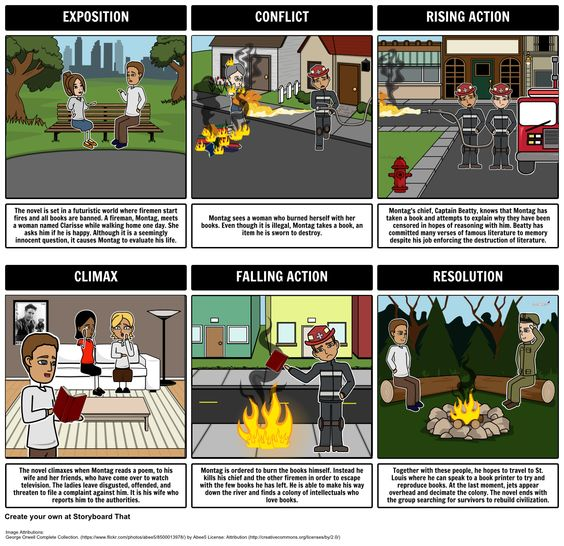 fahrenheit 451 plot diagram and education on pinterest. Black Bedroom Furniture Sets. Home Design Ideas