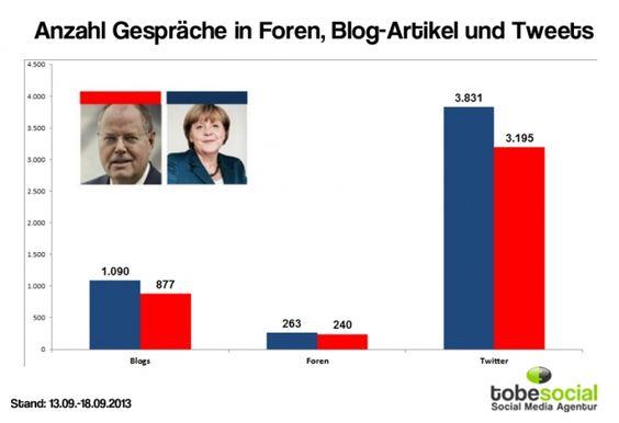 Anzahl der Gespräche über Merkel und Steinbrück in Foren, Blog-Artikel und Tweets insgesamt