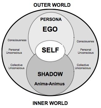 archetypes self | Whenever the collective unconscious becomes a living experience and ...