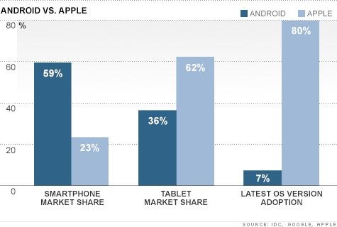 Google's got an Android Problem - Market share set for Decline in coming years :(
