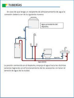 Manuales Y Diagramas Calentadores De Agua Instalacion De Agua Calentadores De Agua Tuberías De Agua