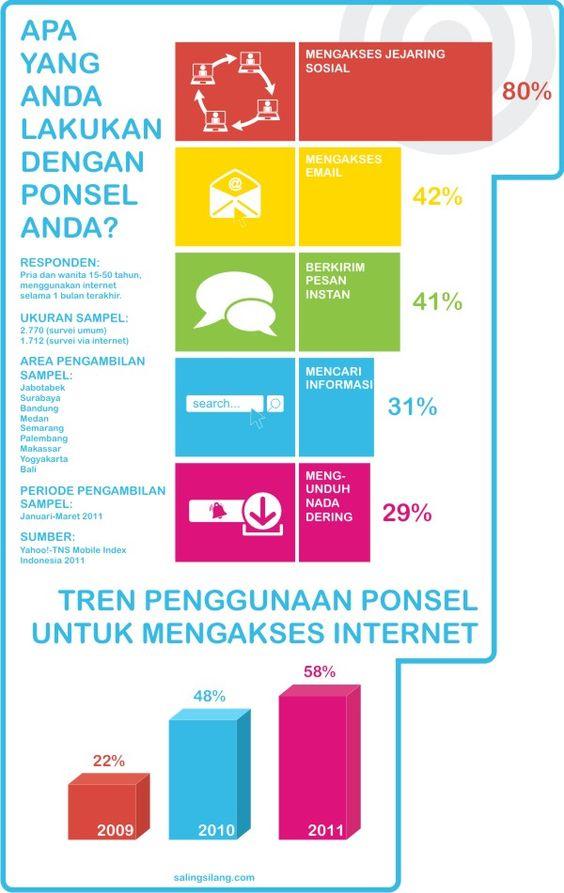 Hobi Orang Indonesia : Bermedia Sosial Lewat Smart Phone