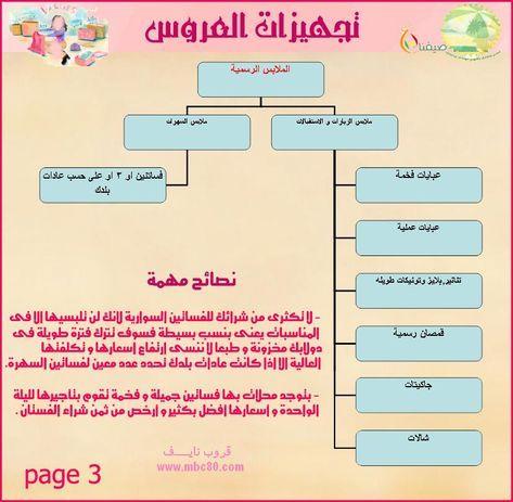 ملف كامل لتجهيز العروس تجهيز العروس بالصور منتديات سيدتي النسائي Bride Preparation Bride Guide Bridal Preparation