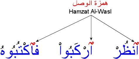 صور تعليمية همزة الوصل والقطع Khaledmakboolh Learning Arabic Arabic Poetry Learning