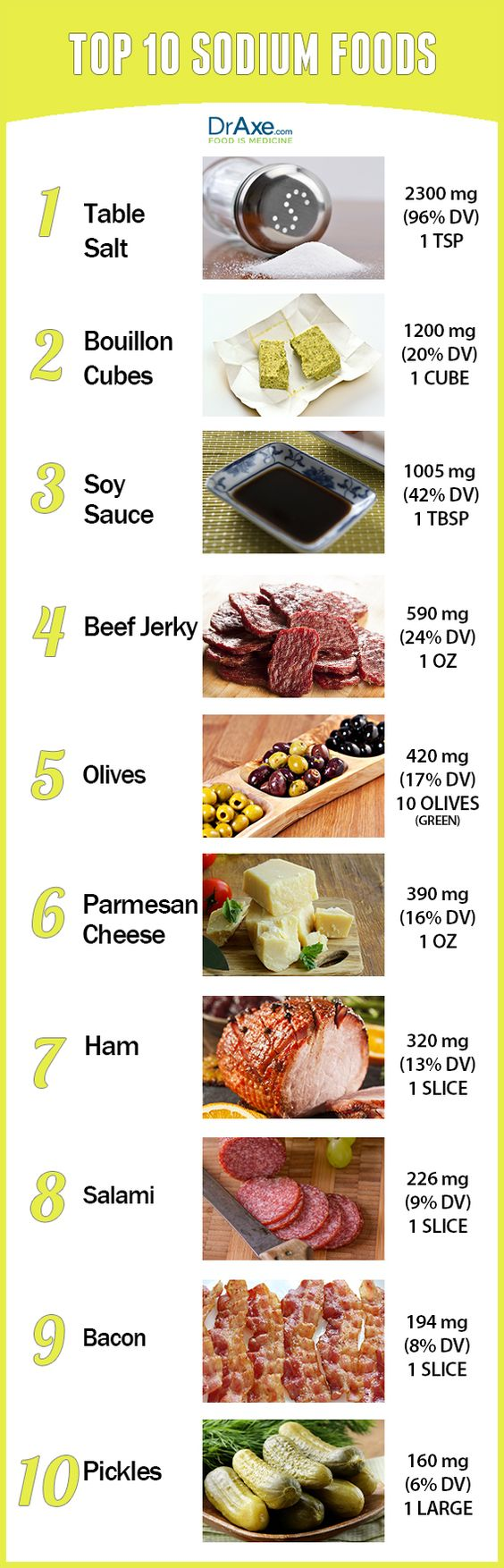 high sodium foods  http://www.draxe.com #health #holistic #natural