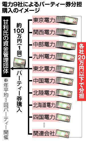 甘利経済再生相パーティー券、電力9社覆面購入:朝日新聞デジタル
