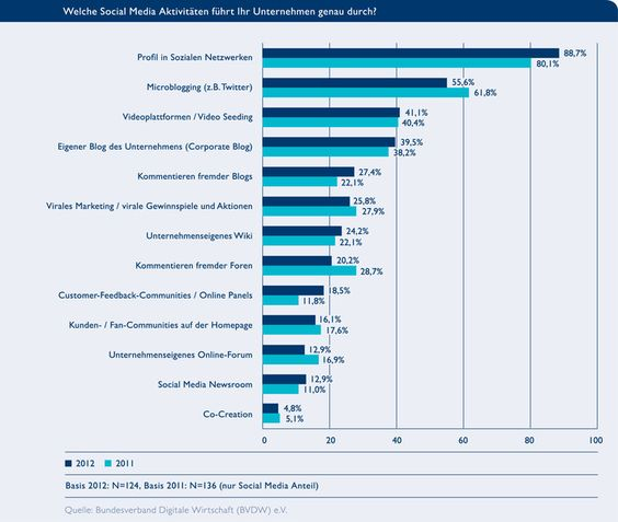 Welche Social Media Aktivitäten führt Ihr Unternehmen genau durch?