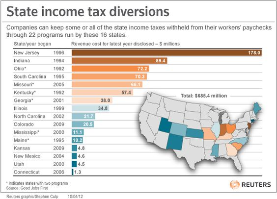 Many states allow companies to keep some or all of the state income taxes withheld from workers paychecks!