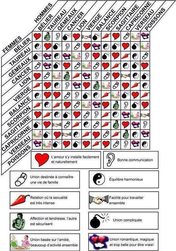 Calendrier Du Zodiaque.Compatibilite Des Signes Du Zodiaque Compatibilite Des