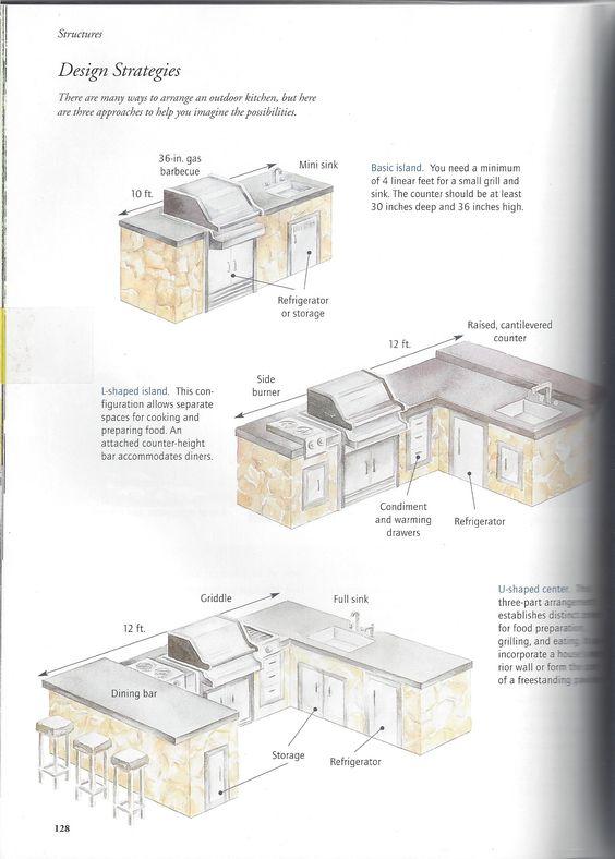 Kitchen Design Floor Plans best 25+ outdoor kitchen plans ideas only on pinterest | outdoor