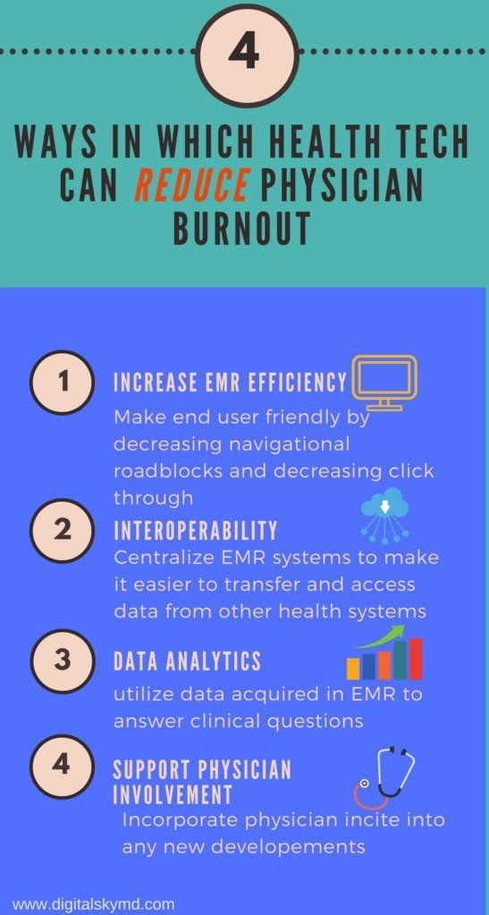 The 4 Ways Health Technology Can Reduce Physician Burnout Health Tech Health Technology Healthcare Technology