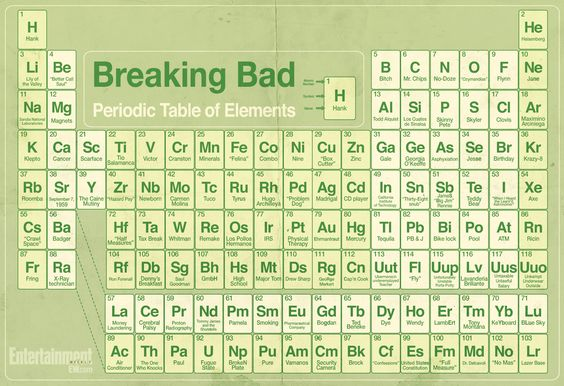Breaking bad the periodic table of elements breaking bad breaking bad the periodic table of elements breaking bad periodic table and tvs urtaz Image collections
