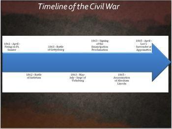 Printables Civil War Timeline Worksheet civil war timeline worksheet homework printable wars ppt lesson 3 gettysburg lincoln ema