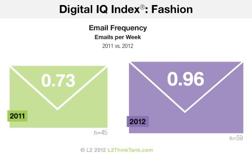 2012 Digital IQ Index®: Fashion. Email Frequency, Emails per Week, 2011 vs. 2012. See more of the research here http://www.l2thinktank.com/research/fashion-2012/