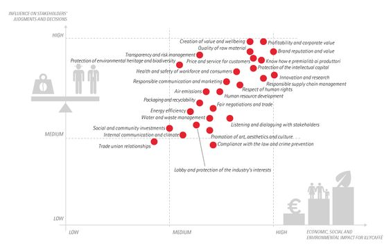 Stakeholder and materiality analysis - illy - Sustainable Value Report