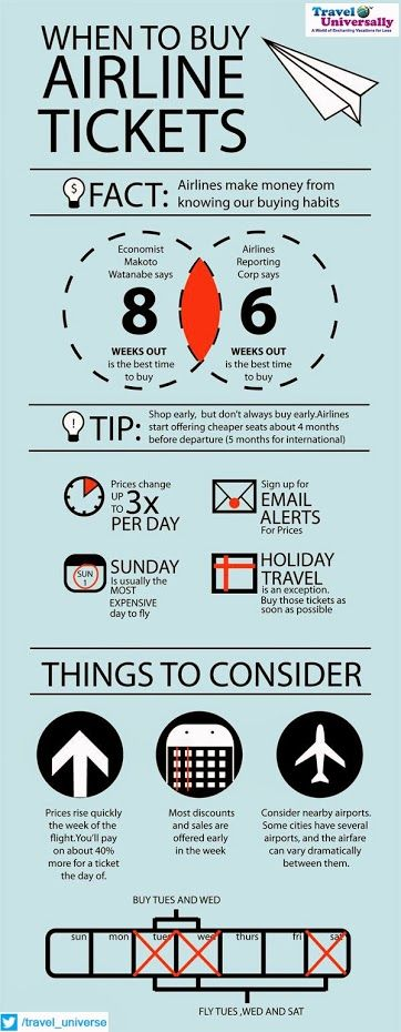 I've always noticed Tuesdays as the cheapest days to buy tickets... I'm glad its widely true! And other fun tips here too :-)